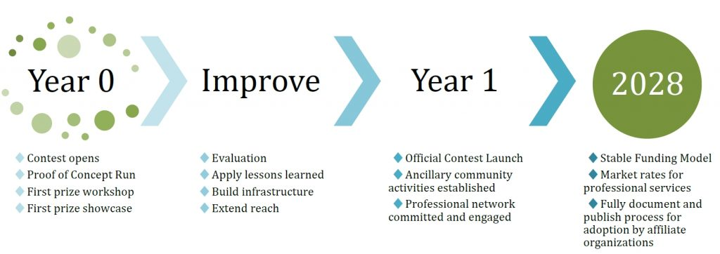 Year 0 will be a proof of concept run, with the first contest and workshop. After improving on lessons learned, building infrastructure, and extending reach, year 1 will see the official launch of the contest. We plan to have a stable funding model and mature processes in place by 2028.
